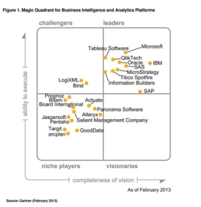 Gartner BI Quadrant 2013